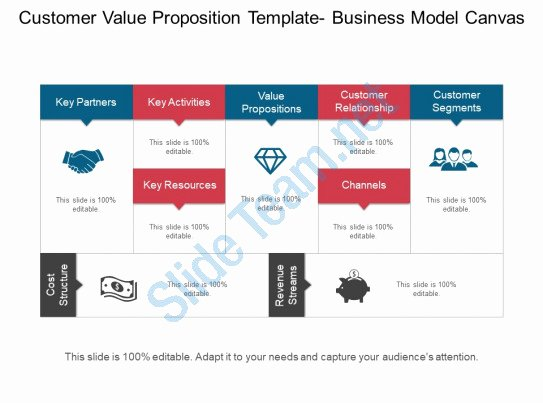 Business Canvas Template Ppt Luxury Customer Value Proposition Template Business Model Canvas
