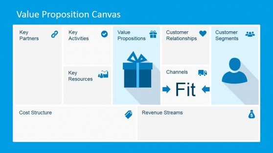 Business Canvas Template Ppt Luxury Proposition Powerpoint Templates
