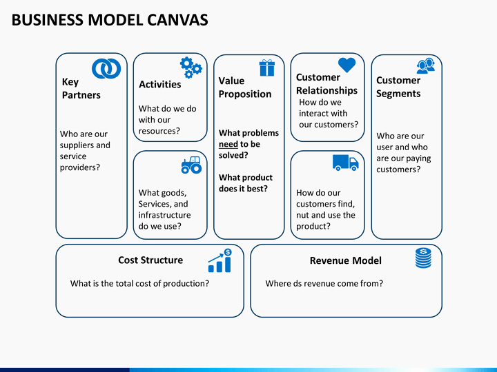 Business Canvas Template Ppt New Business Model Canvas Powerpoint Template