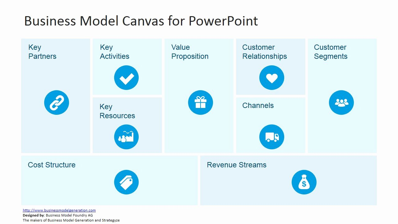 Business Canvas Template Ppt Unique Business Model Canvas Template for Powerpoint Slidemodel