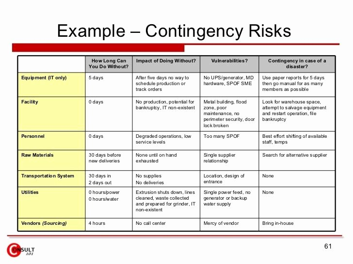 Business Contingency Plan Template Fresh Billedresultat for Core Risk assessment Matrix