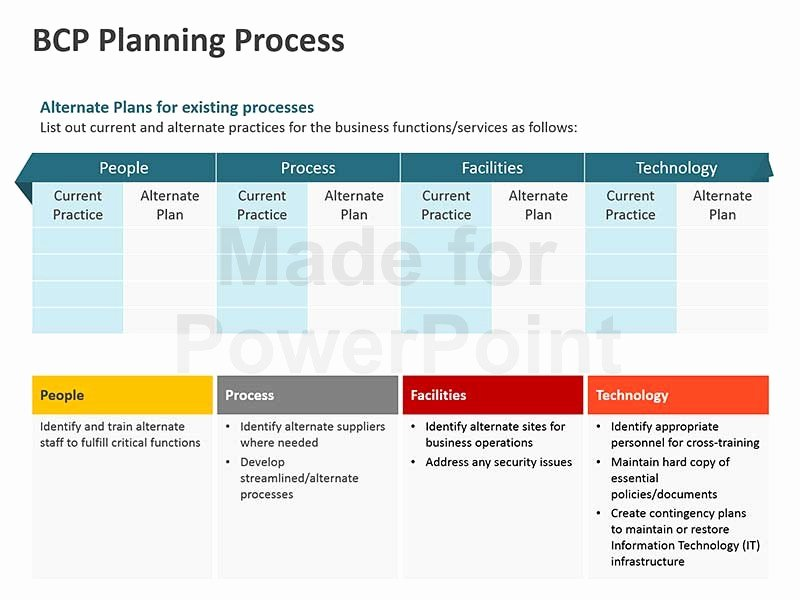 Business Contingency Plan Template Fresh Business Continuity Plan Template Powerpoint Presentation