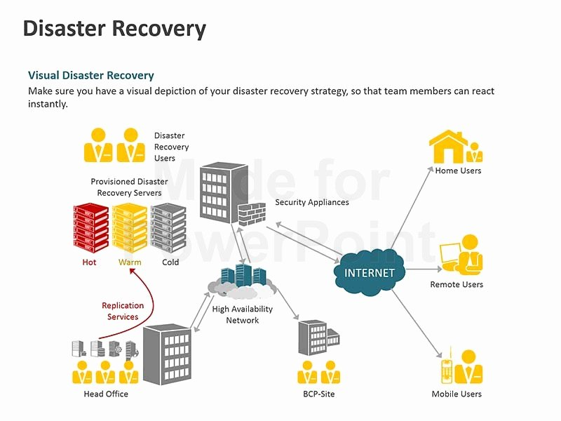 Business Disaster Recovery Plan Template Beautiful Business Continuity Plan Template Powerpoint Presentation