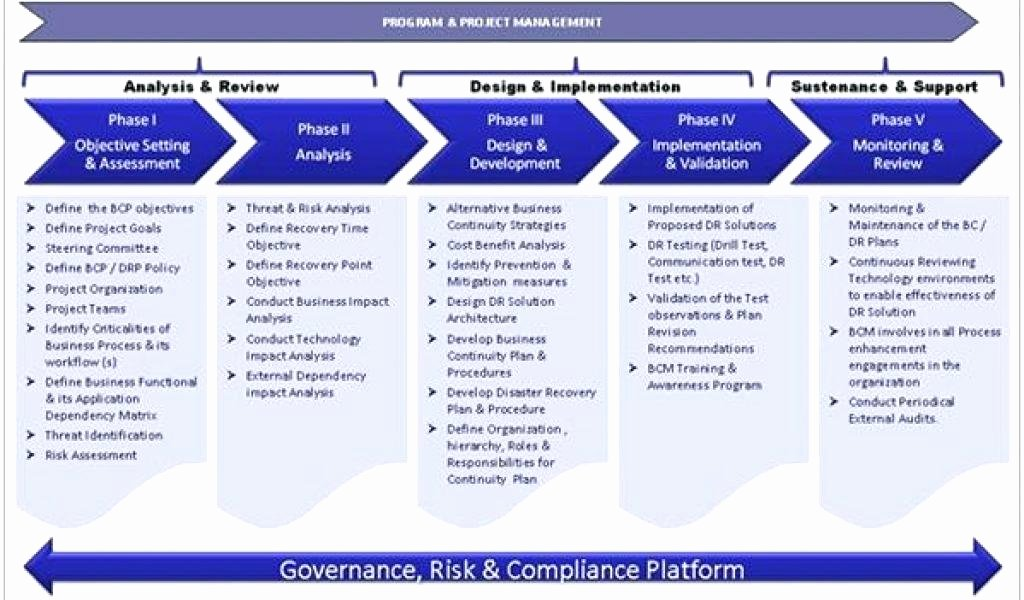 Business Disaster Recovery Plan Template Beautiful Disaster Recovery Test Plan Template Unique Amazing