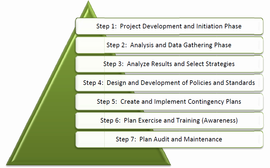 Business Disaster Recovery Plan Template Best Of Business Plan Templets Impact Analysis