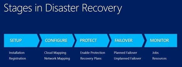 Business Disaster Recovery Plan Template Best Of Protect Your It Infrastructure with This Server Disaster