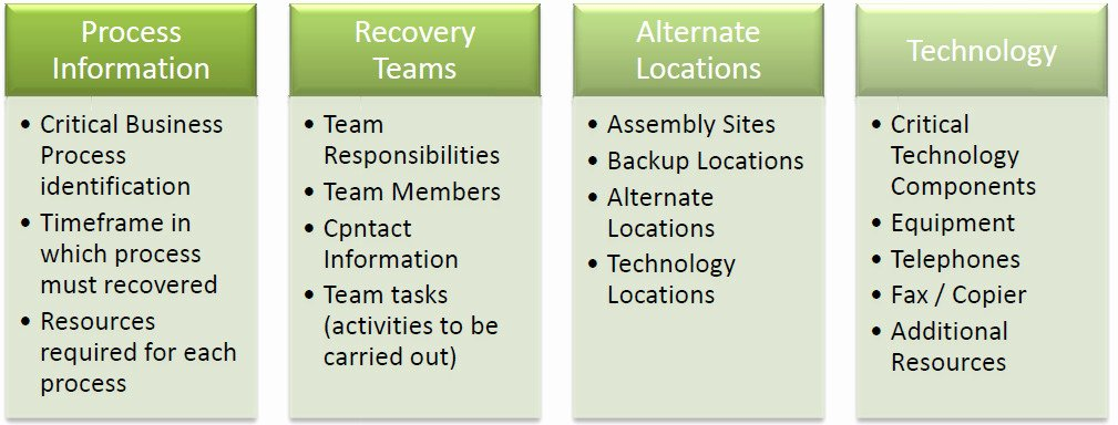 Business Disaster Recovery Plan Template Lovely Disaster Recovery Plan Checklist Template Templates