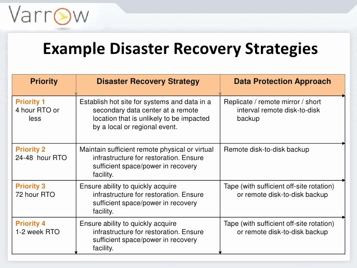 Business Disaster Recovery Plan Template Luxury Disaster Recovery Plan Pdf Disaster Recovery Strategies