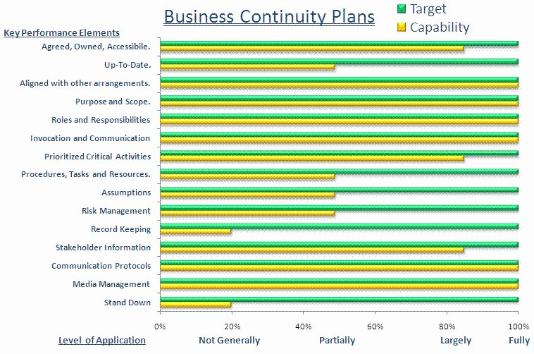Business Disaster Recovery Plan Template New Business Continuity Plan Template Free
