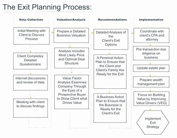 Business Exit Strategy Template Best Of Business Plan Exit Strategy Business Plan Exit Strategy