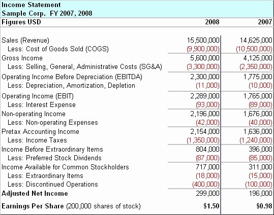 Business Income Statement Template New Free Templates Business Doc S Spreadsheets and