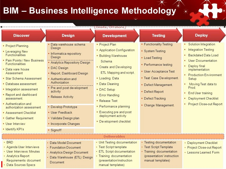 Business Intelligence Report Requirements Template New Business Intelligence Report Requirements Template 28