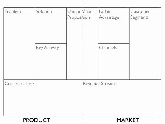 Business Model Canvas Template Excel Awesome Business Canvas Template Lean Excel Strand is Also Called