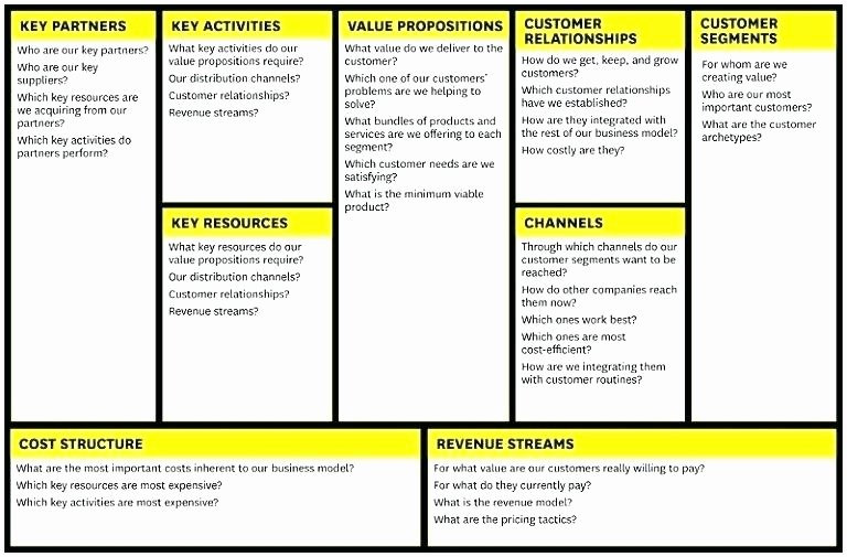 Business Model Canvas Template Excel Awesome Business Model Canvas Excel Value Proposition and Lean
