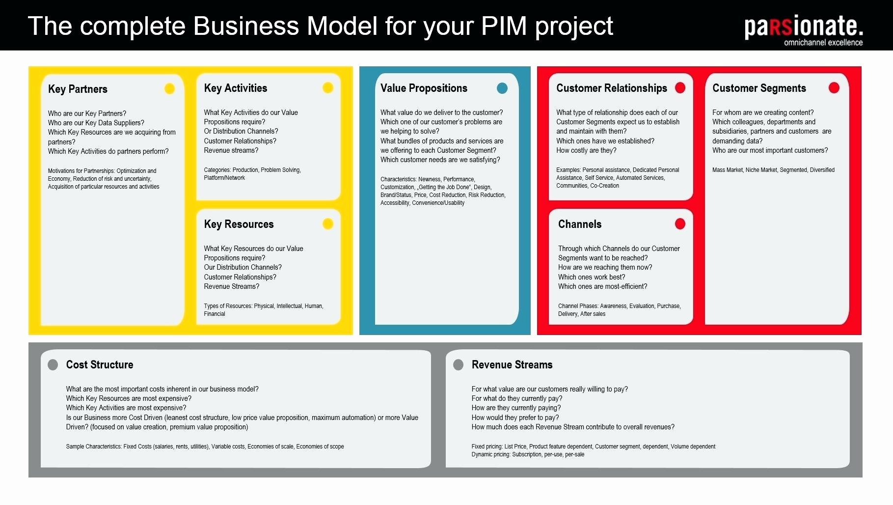 Business Model Canvas Template Excel Awesome Template Business Model Canvas Template Ppt