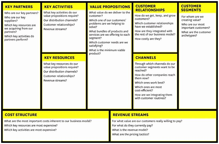 Business Model Canvas Template Excel Best Of 7 Business Model Generation Canvas Template Rtbty