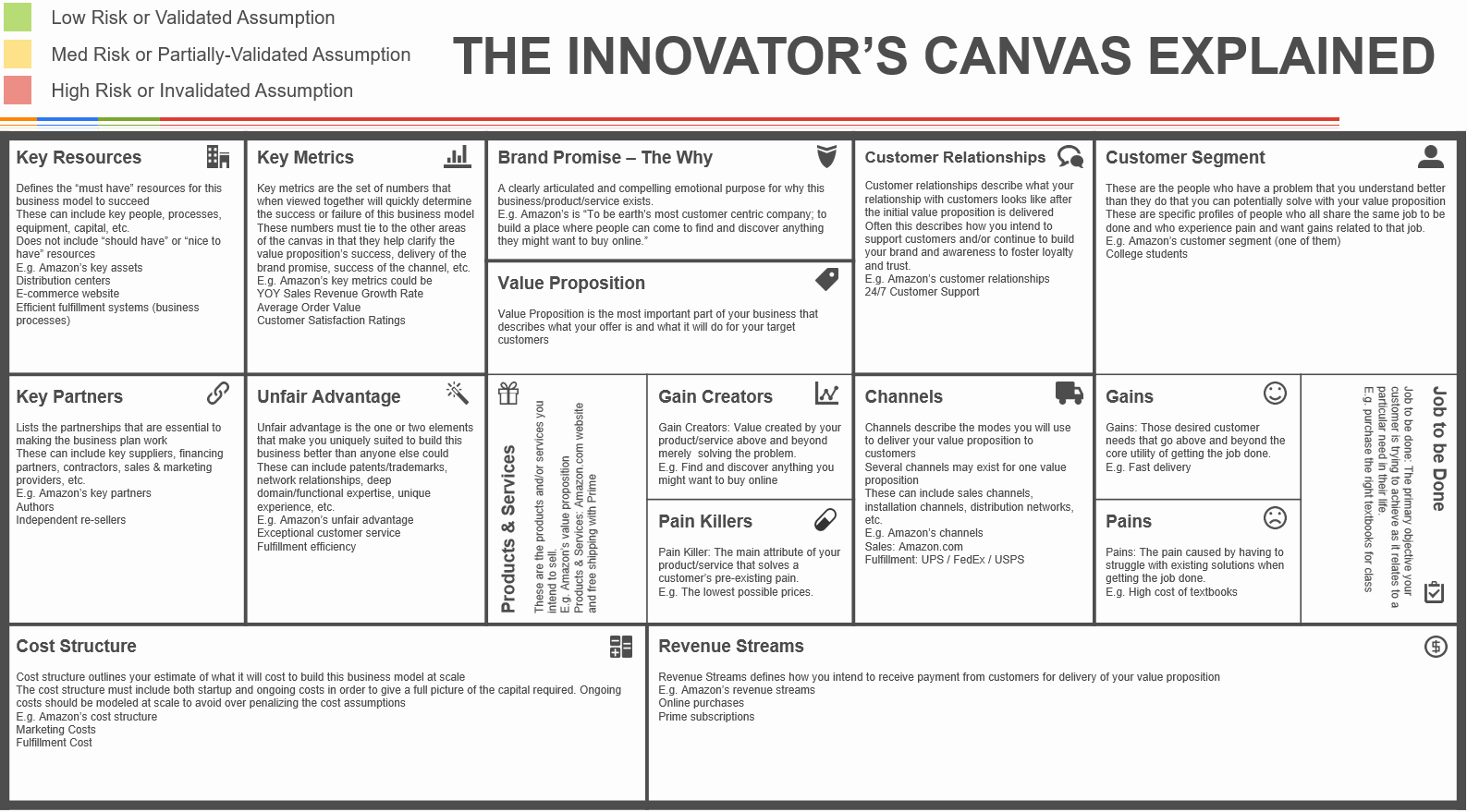 Business Model Canvas Template Excel Best Of the Innovator S Canvas A Step by Step Guide to Business