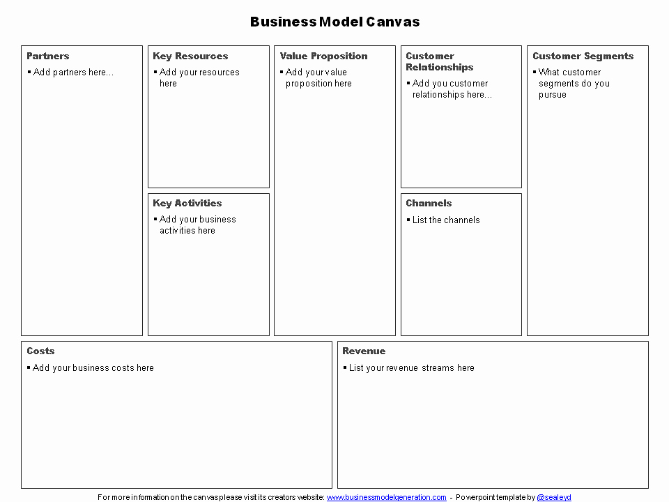 Business Model Canvas Template Ppt Awesome Business Model Canvas Template