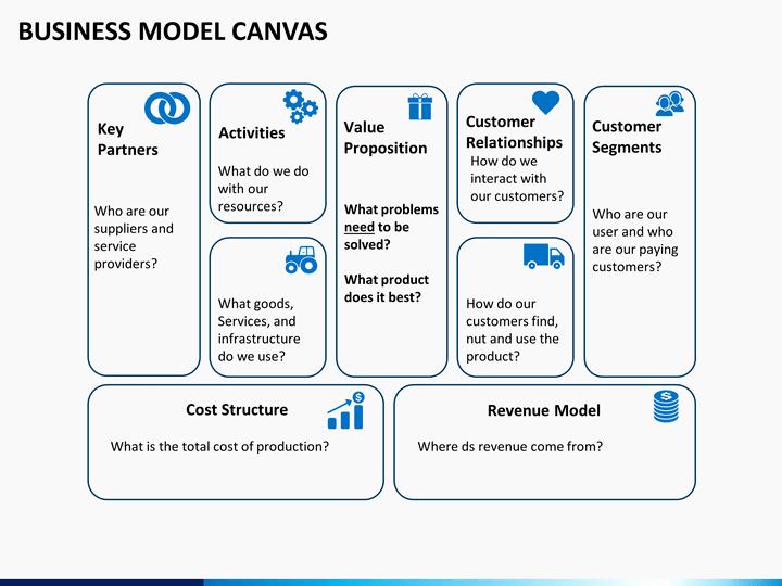 Business Model Canvas Template Ppt Elegant Business Model Canvas Template
