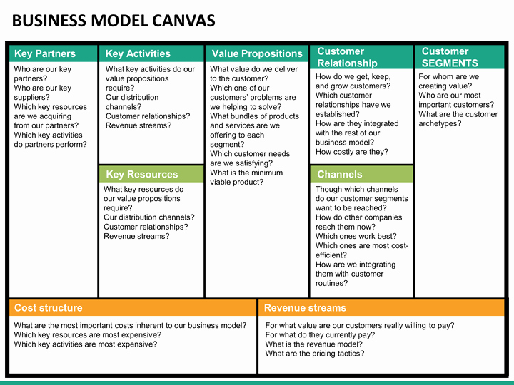 Business Model Canvas Template Ppt Fresh Business Model Canvas Powerpoint Template