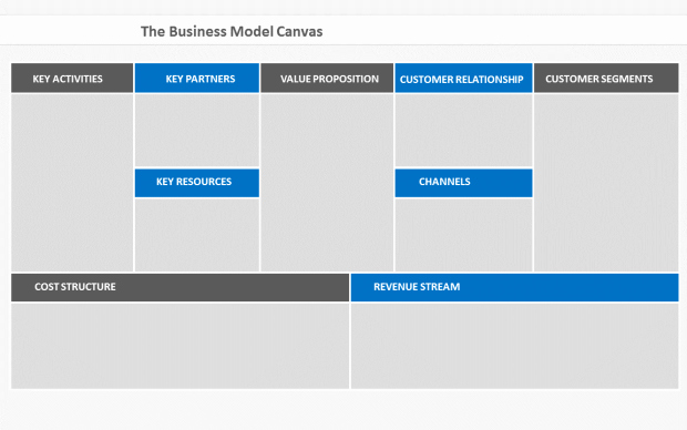 Business Model Canvas Template Ppt Fresh Here's A Beautiful Business Model Canvas Ppt Template [free]