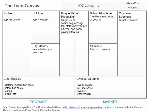 Business Model Canvas Template Ppt Inspirational Lean Canvas Template