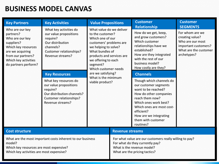 Business Model Canvas Template Ppt Lovely ผลการค้นหารูปภาพสำหรับ Business Model Canvas Powerpoint