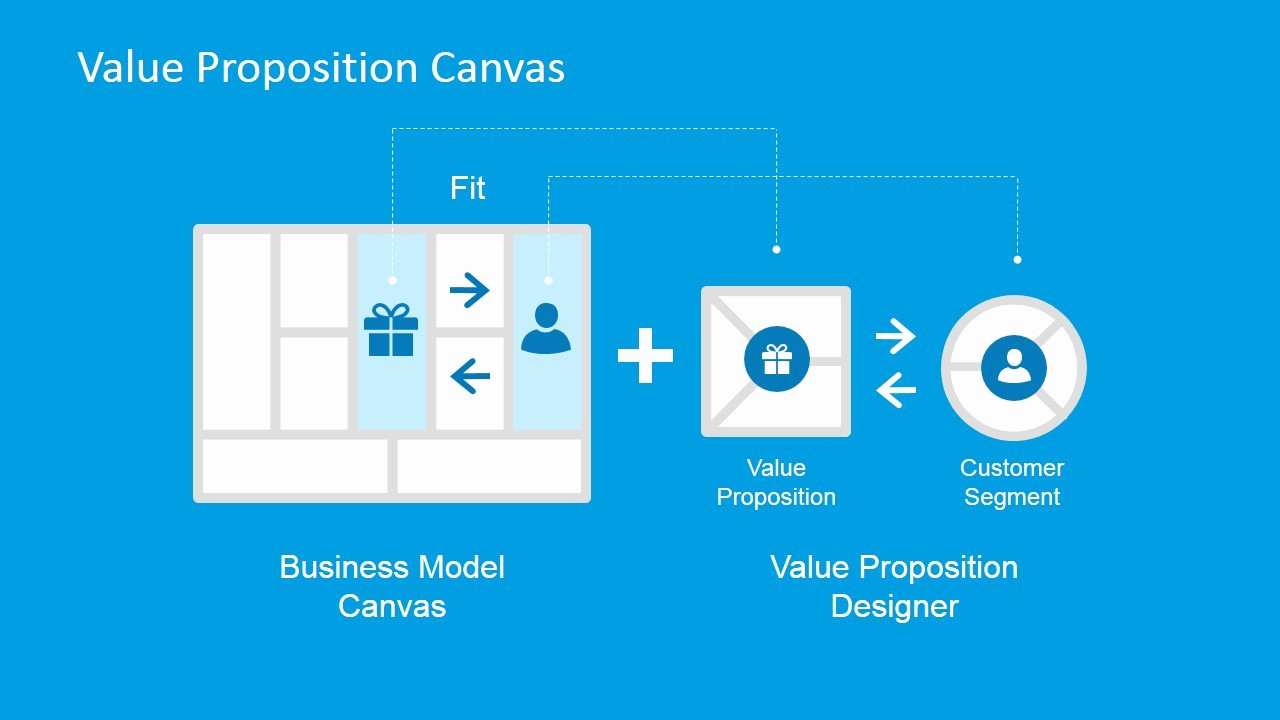 Business Model Canvas Template Ppt Lovely Value Proposition Canvas Powerpoint Template Slidemodel