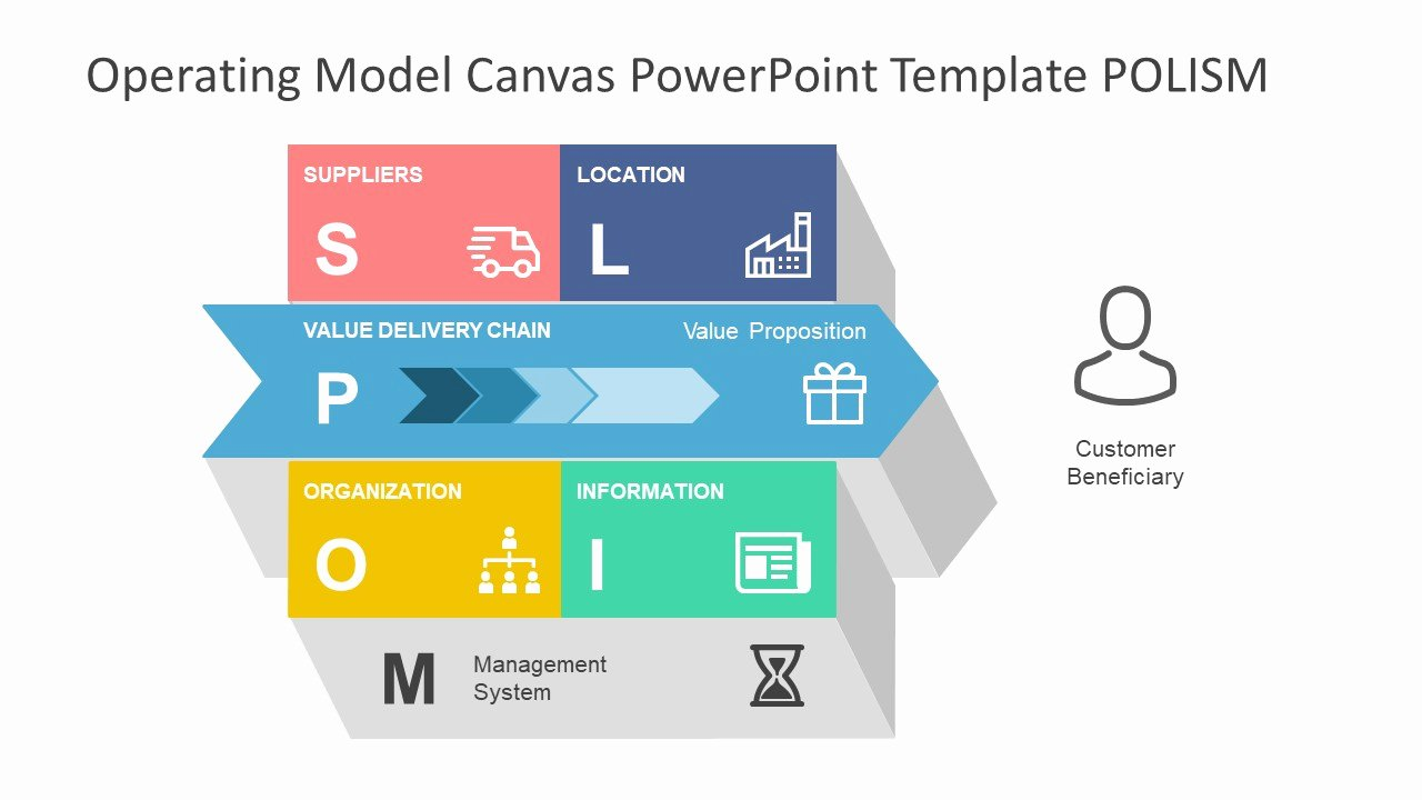 Business Model Canvas Template Ppt Luxury Operating Model Canvas Powerpoint Template Slidemodel