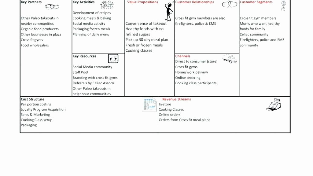 Business Model Canvas Template Word Awesome Lean Business Model Canvas Template Word – Puntogov