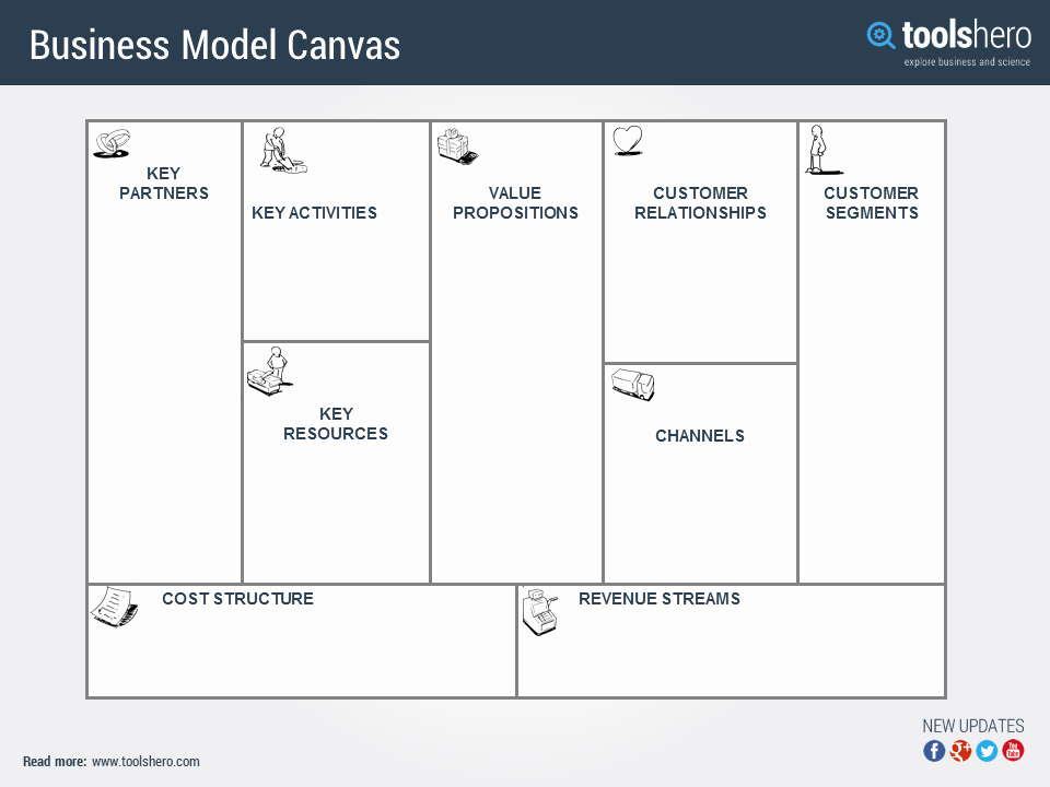Business Model Canvas Template Word Beautiful Business Model Canvas Explained & Template A Strategy