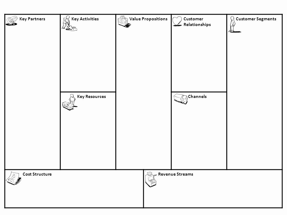Business Model Canvas Template Word Inspirational Business Model Canvas Template