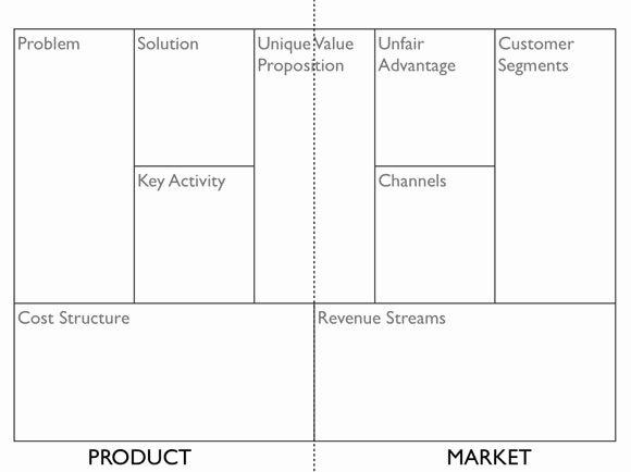 Business Model Canvas Template Word Inspirational Lean Canvas A Canvas Business Models to Startups