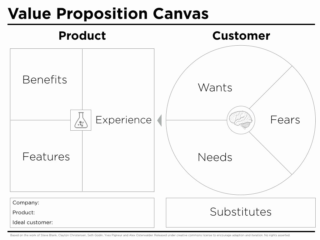 Business Model Canvas Template Word Luxury Value Proposition Canvas Template Peter J Thomson