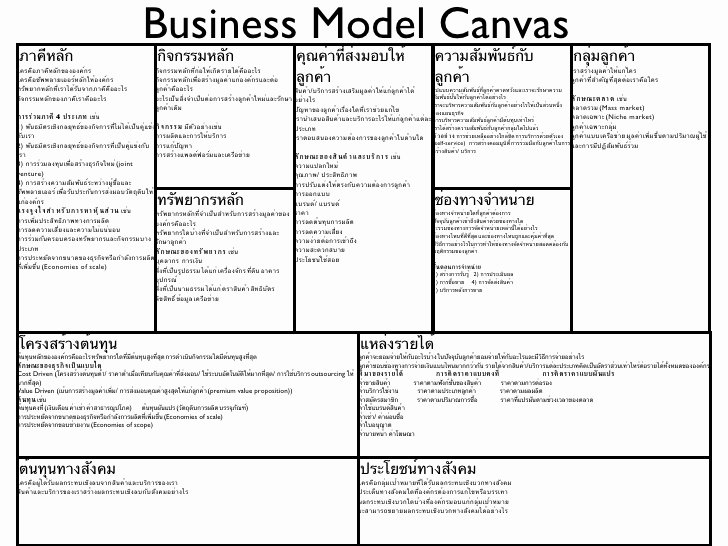 Business Model Template Word Beautiful Business Model Canvas Template