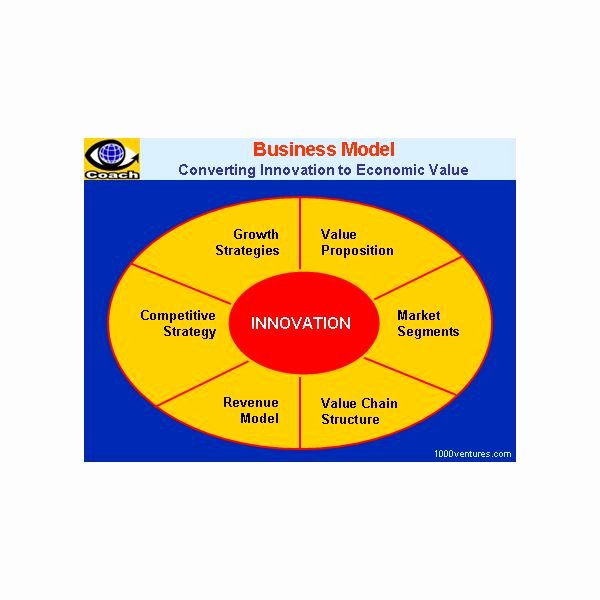 Business Model Template Word Best Of Creating A Business Model Template In Ms Word format for