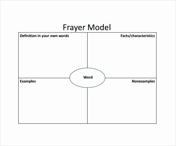 Business Model Template Word Inspirational 15 Sample Frayer Model Templates – Pdf