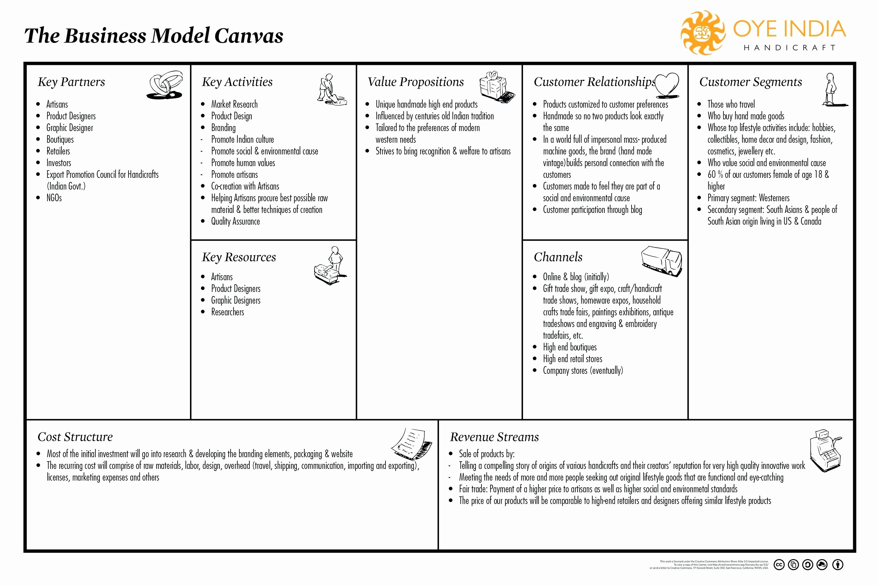 Business Model Template Word Inspirational Template Business Model Generation Canvas Template