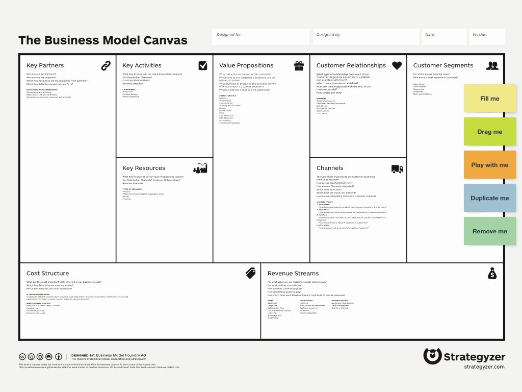 Business Model Template Word Luxury Business Model Canvas Template