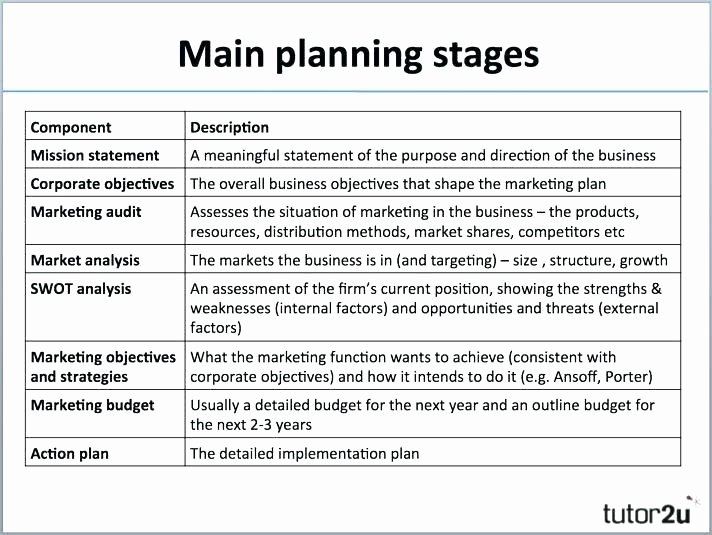 Business Plan Budget Template Best Of Marketing Bud Template for Small Business