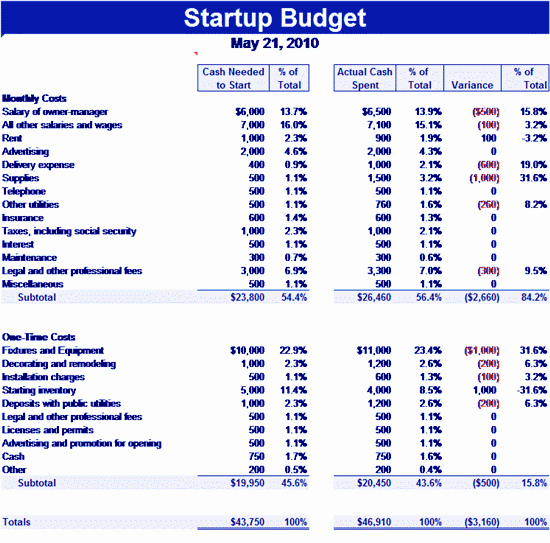 Business Plan Budget Template Inspirational Download Startup Related Excel Templates for Microsoft