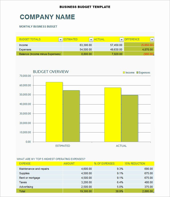 Business Plan Budget Template New Free Pany Bud Templates Excel Business Plan Bud