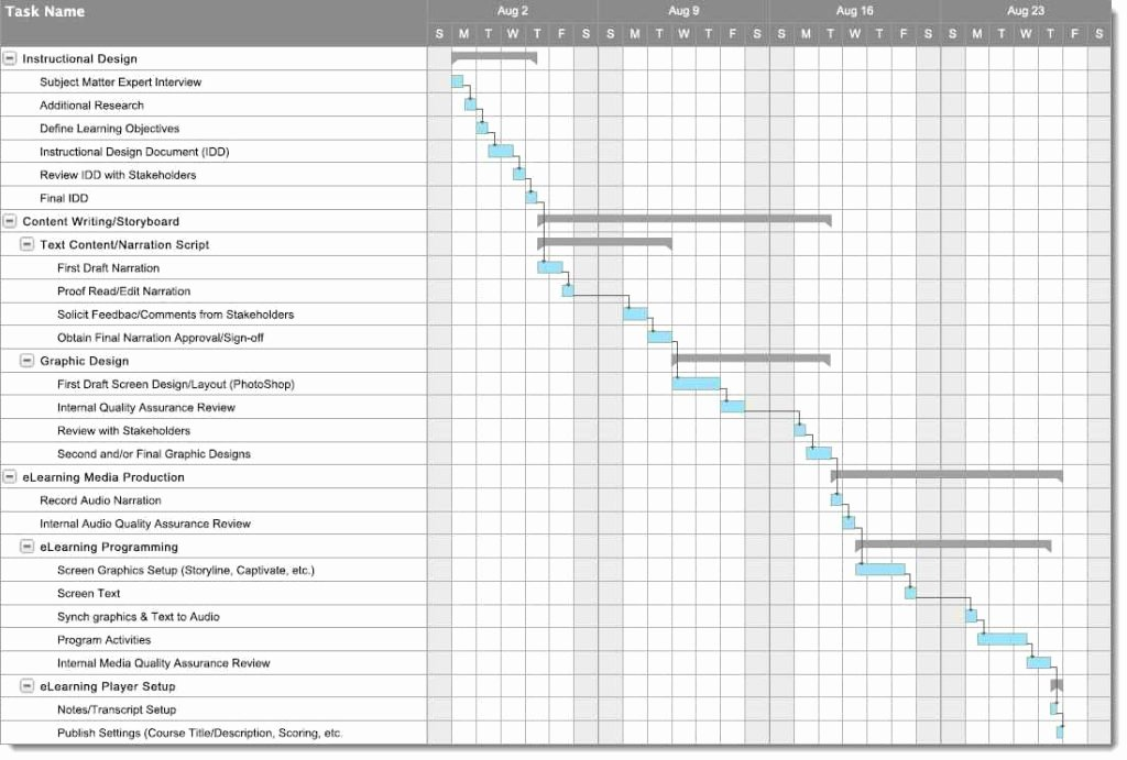 Business Project Plan Template Lovely Sample Project Tracking Spreadsheet Project Management