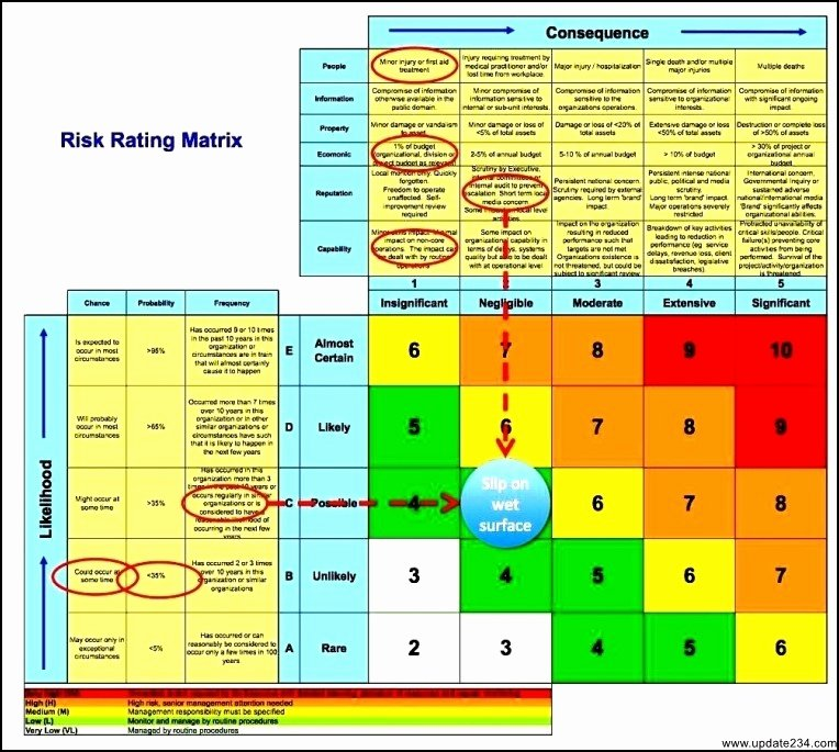Business Risk assessment Template Awesome Business Risk assessment Template Excel Template