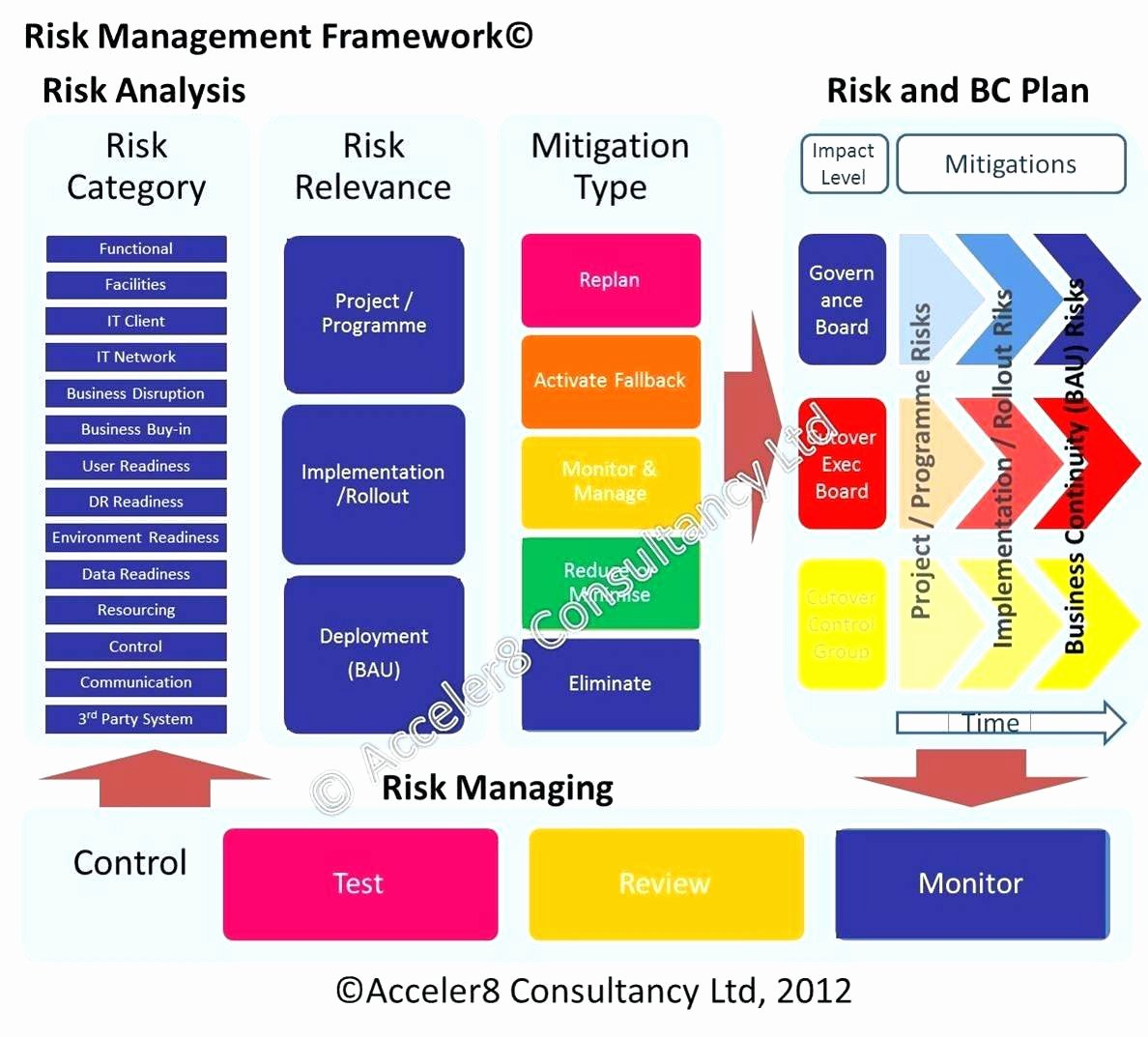Business Risk assessment Template Lovely Small Business Risk assessment Template