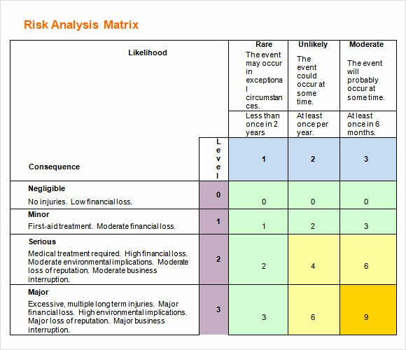 Business Risk assessment Template New 9 Sample Risk Analysis Templates to Download