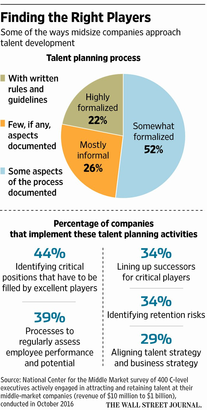 Business Succession Plan Template Unique Succession Planning In A Family Business Wsj