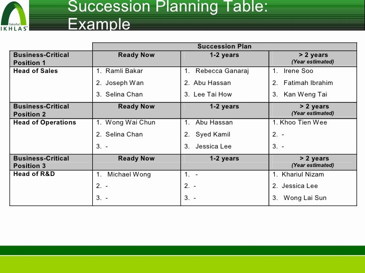 Business Succession Planning Template Unique How to Write A Succession Plan Collegeconsultants X Fc2