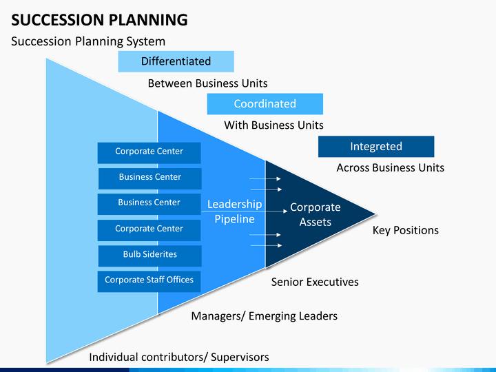 Business Succession Planning Template Unique Succession Planning Powerpoint Template