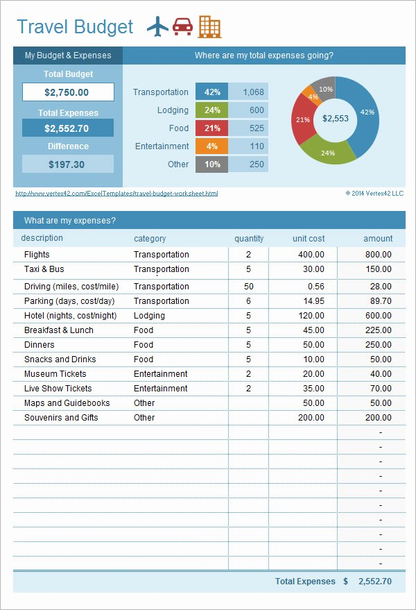 Business Trip Expenses Template Beautiful 11 Sample Bud Templates In Excel